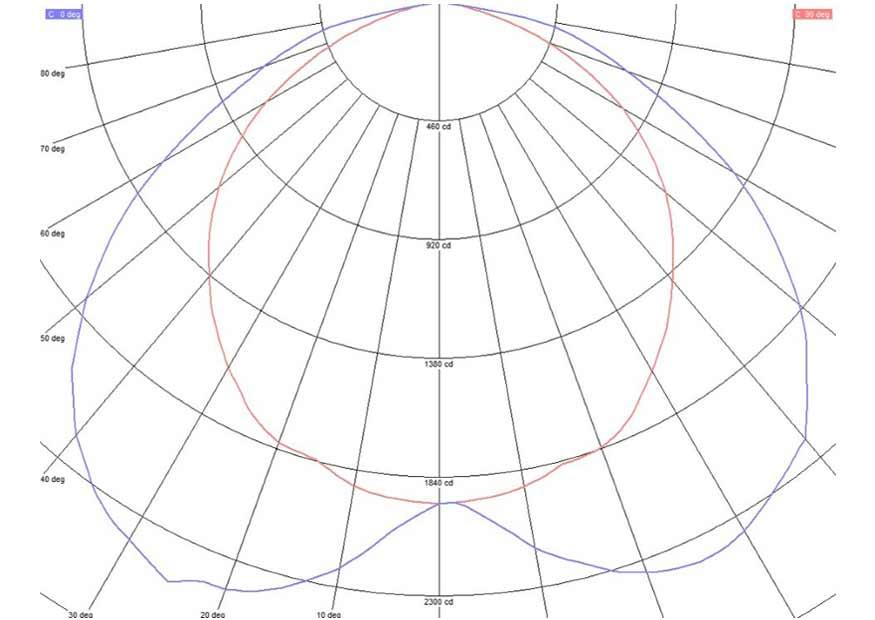 Кривая силы света светодиодного светильника при использовании линз