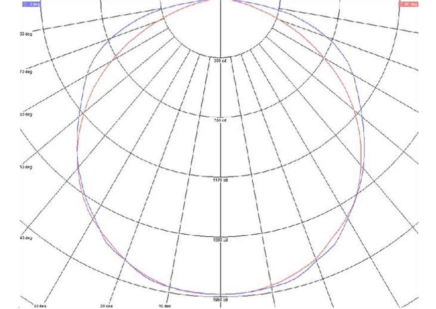 Кривая силы света светодиодного светильника без использования линз