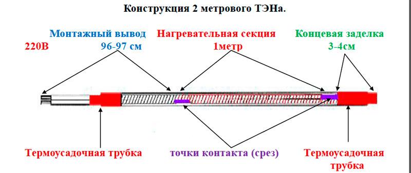 Конструкция двухметрового тена