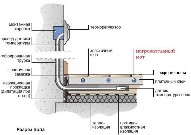 Разрез типовой конструкции теплого пола